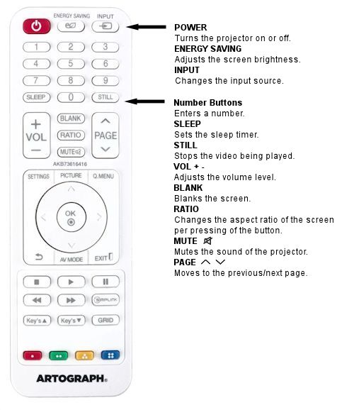 LED 1000 Remote Functions 1