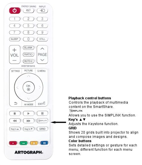LED 1000 Remote Functions